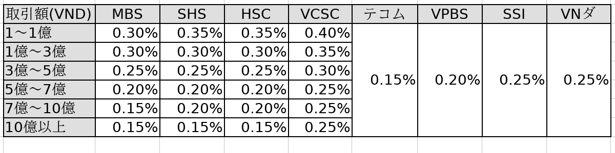 ベトナム証券会社手数料比較